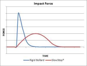 Impact force